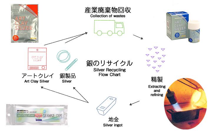 銀のリサイクル